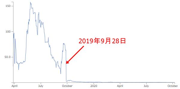 久保優太HOROS(ホロス) クロノコイン価格チャート